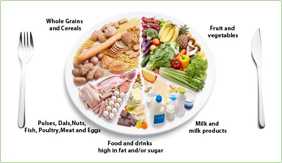 DIETARY GUIDELINES | INSULEAN